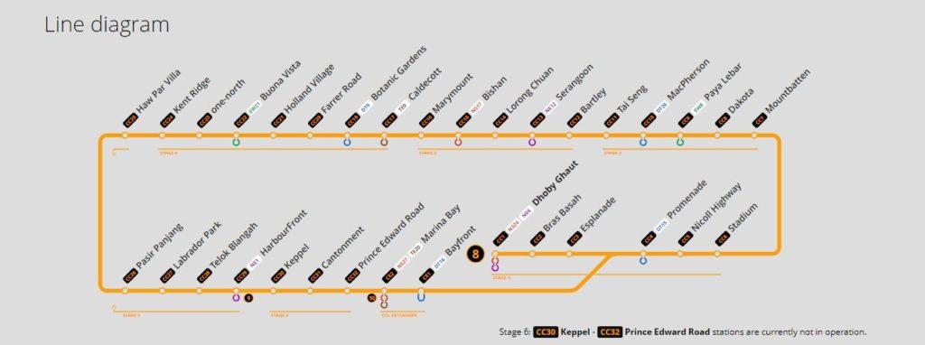 Kent Ridge Hill Residences Pasir Panjang MRT Haw Par Villa MRT Circle Line