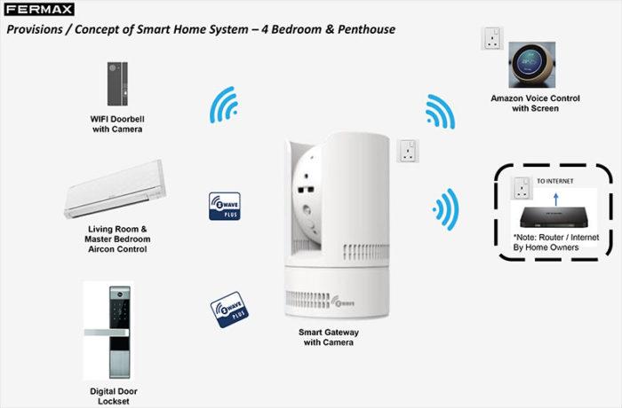 Mayfair-Gardens-Smart-home-system
